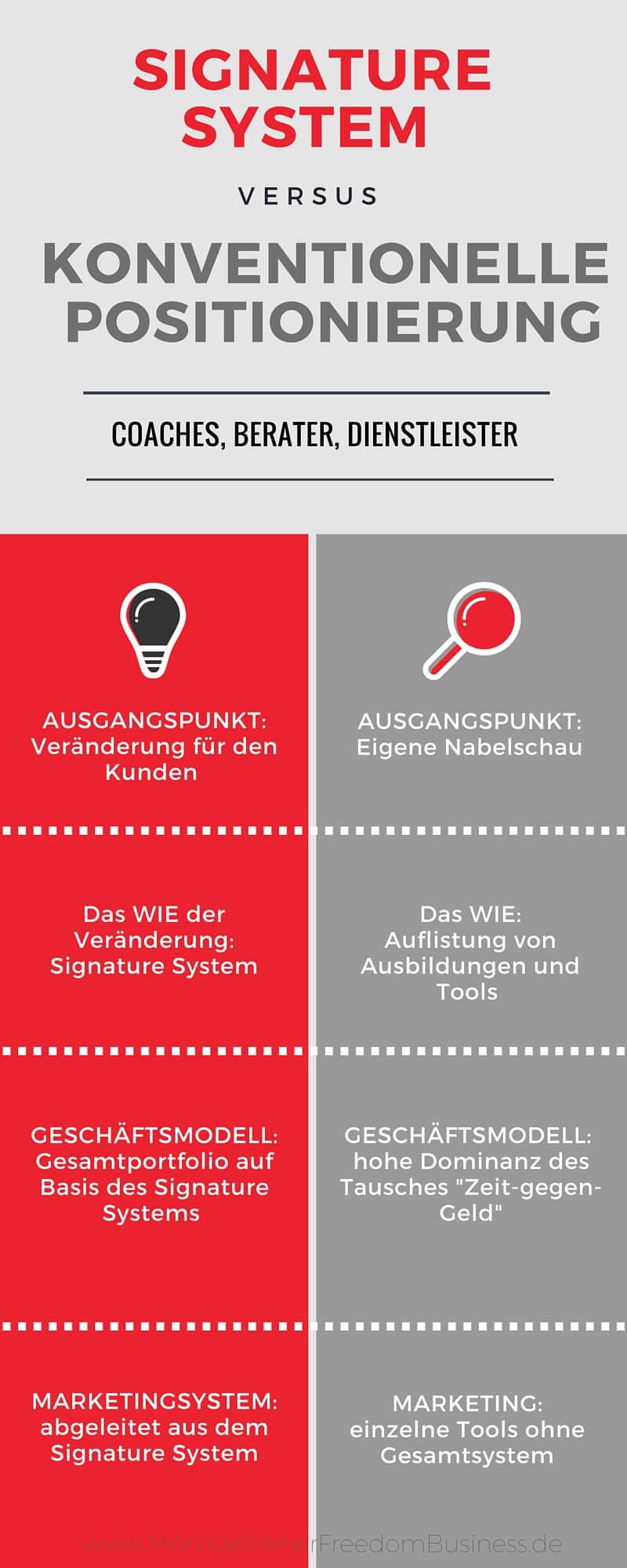 Infografik- Signature System vs. klassische Positionierung_ausgerichtet (3)