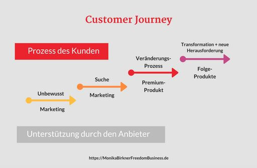 blog_customerjourney_grau_medium