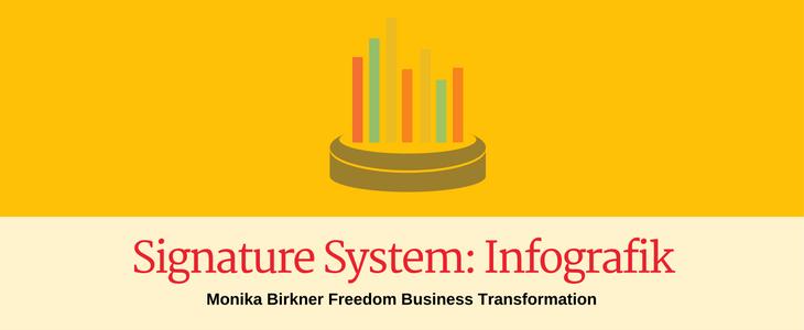 Mit einem Signature-System zur Premium-Experten-Positionierung [Infografik]