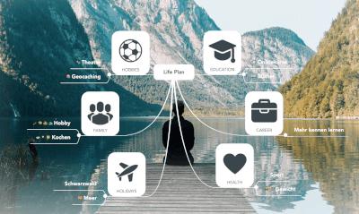 Lebensplanung mit MindMeister: Ziele visualisieren und effizient erreichen