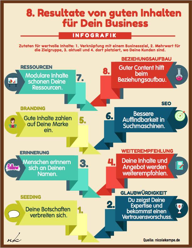 Infografik 8 Resultate guter Inhalte fuers Business