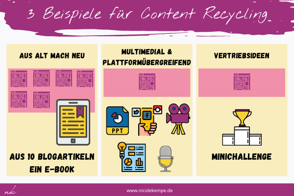 Beispiele Content Recycling 1