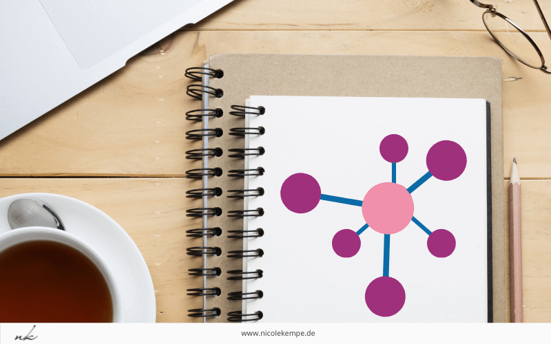 Kreativitaetstechnik Clustering content marketing