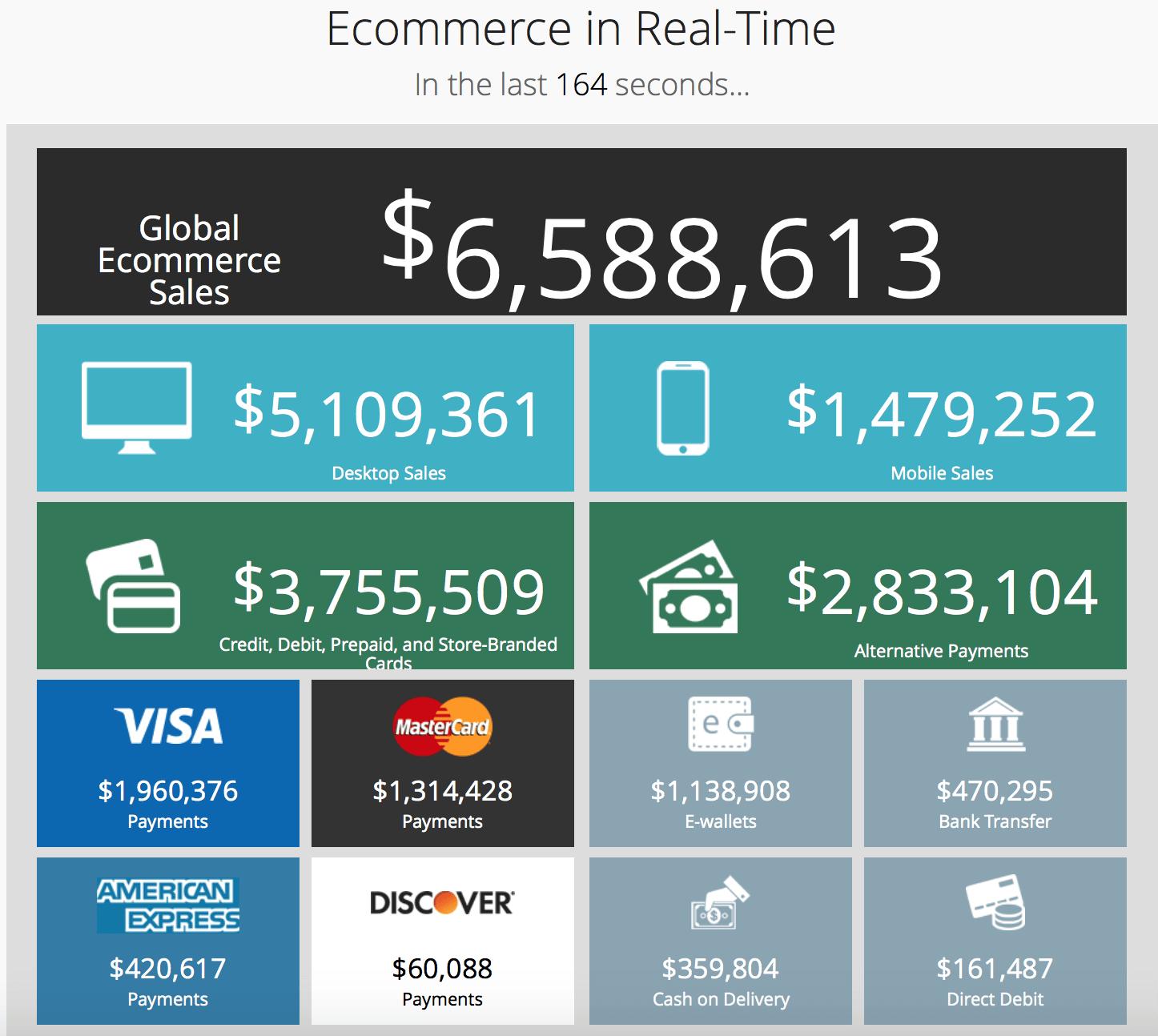 E-Commerce in Echtzeit: So viel verkaufen Händler gerade im Netz.