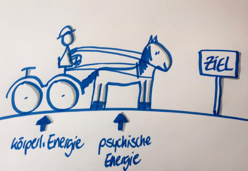 Meine 5 Prinzipien für erfolgreiche Veränderung – Prinzip 2: Ziele