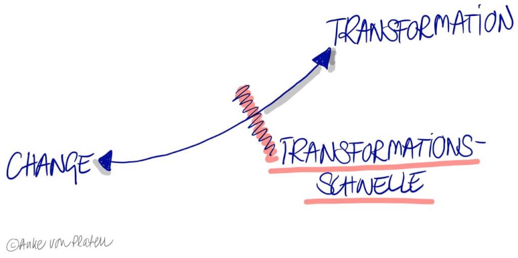 Change, Transformation und Transformationsschwelle – was ist das eigentlich?