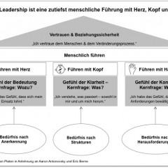 Digital und Agile Leadership: Erfolgreich führen im Digitalzeitalter - Fachartikel