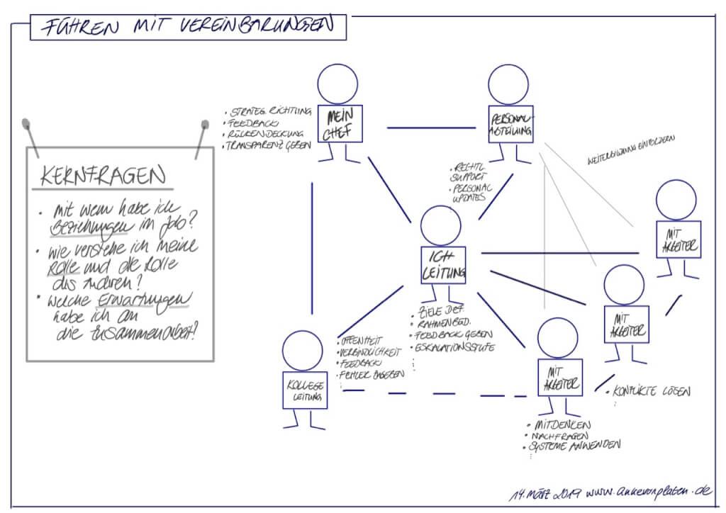 Führung in der neuen Arbeitswelt: Klare Vereinbarungen sind die neue Struktur