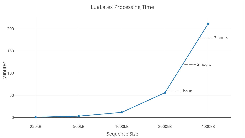 daniel biegler lualatex processing time