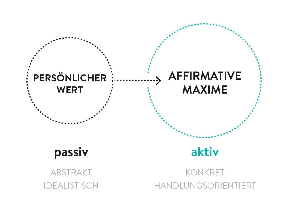 Grafik von persönlichem Wert zur Maxime