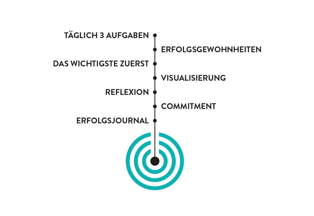 Ziele erreichen mit 7 Techniken