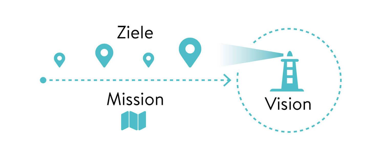 Grafik Vision und Mission mit Zielen 1