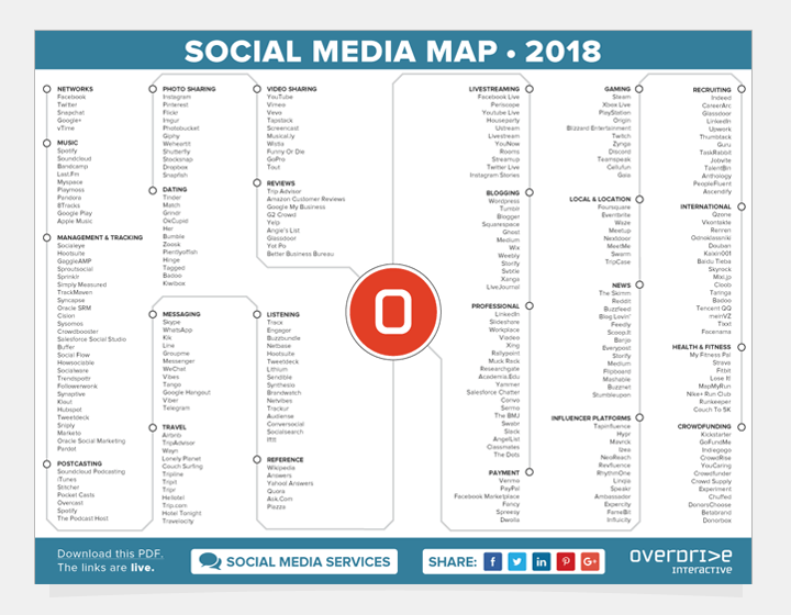 social media map 2018 community arten