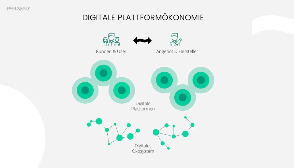 Digitale Plattformökonomie