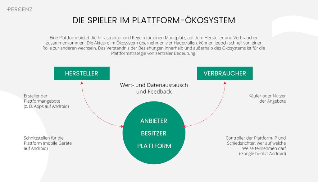 Die Spieler in der Plattformökonomie