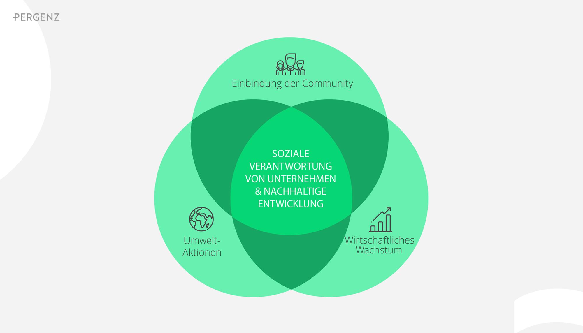 Soziale Verantwortung von Unternehmen & Nachhaltige Entwicklung