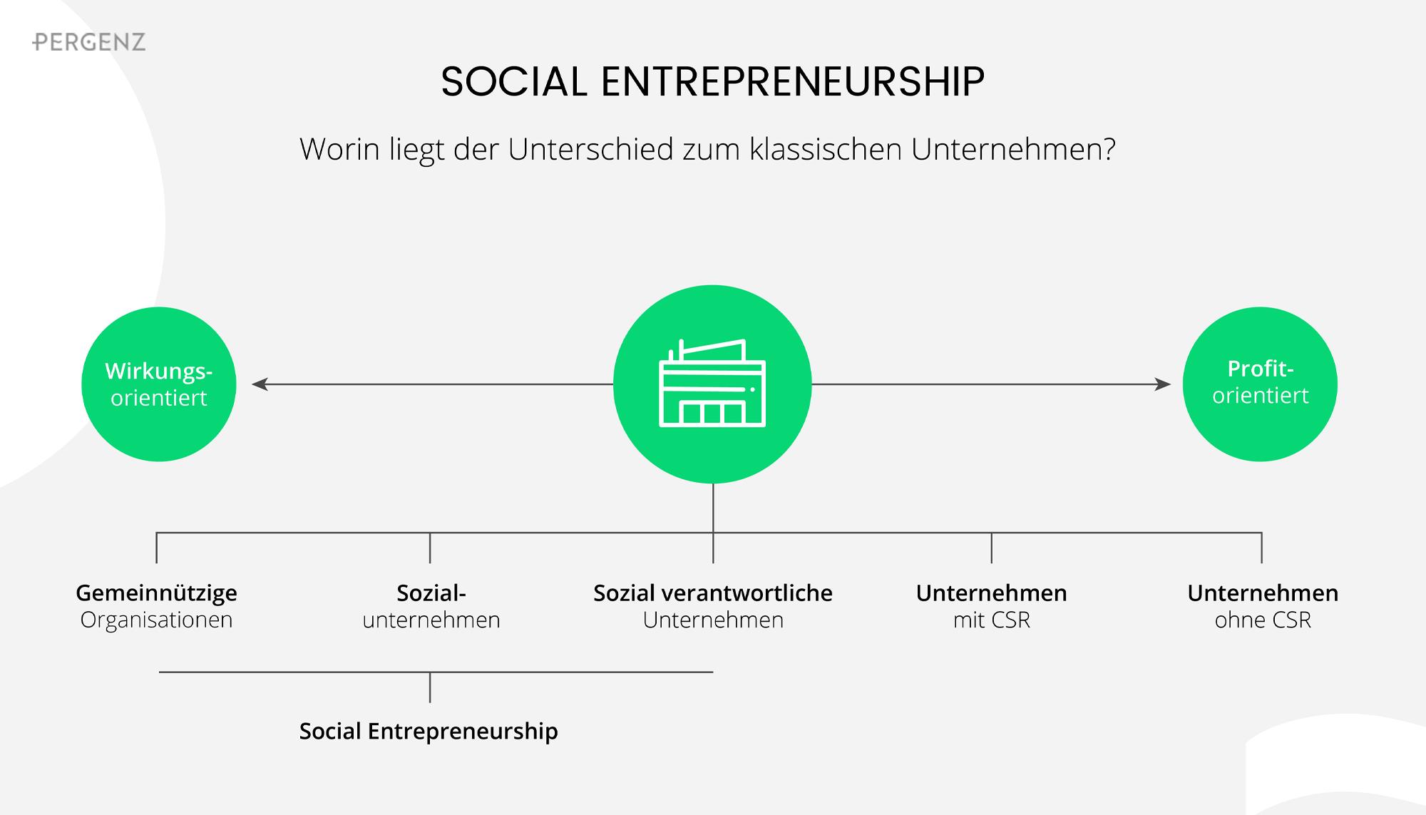 Worin liegt der Unterschied zum klassischen Unternehmen