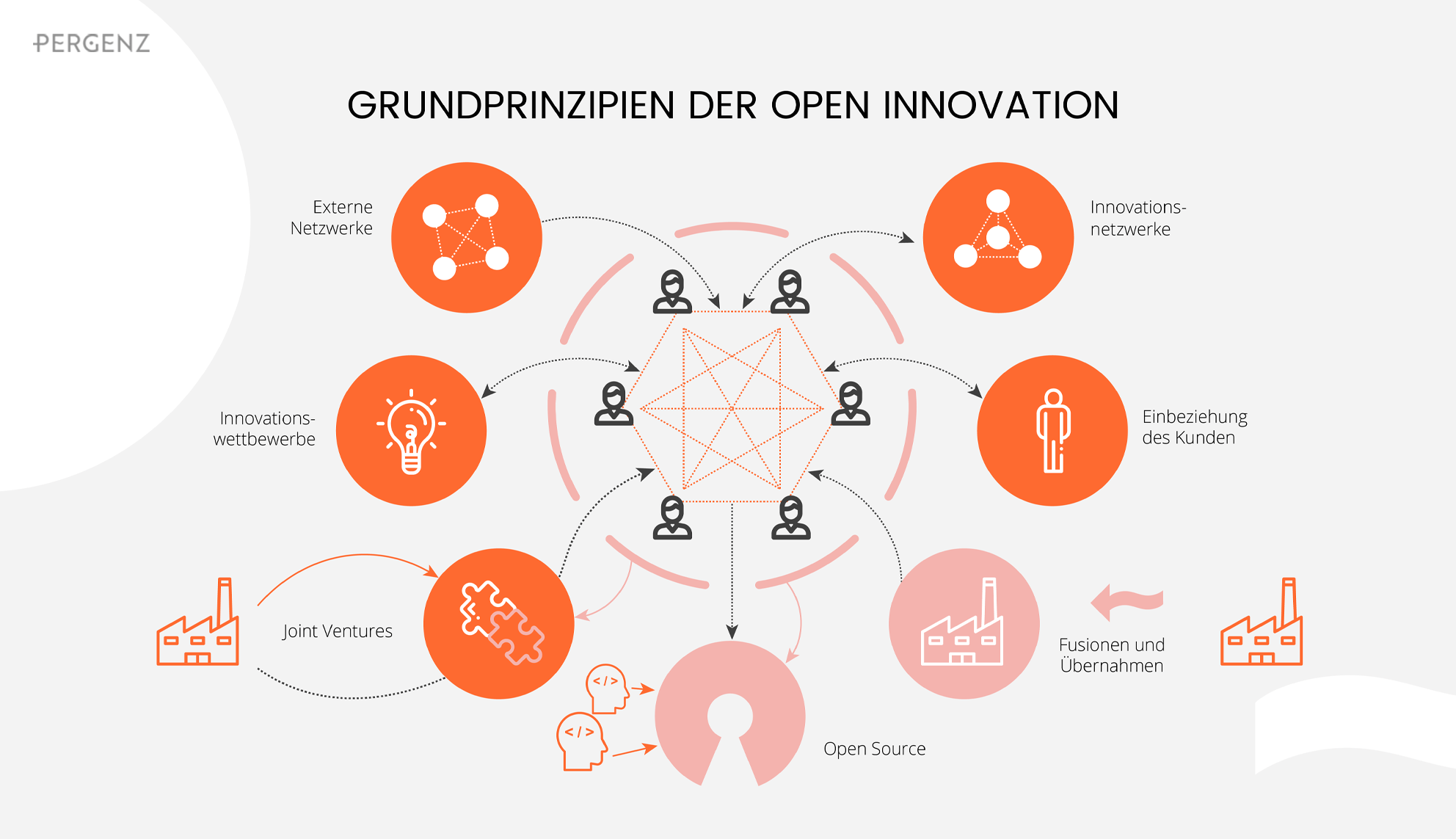 Grundprinzip der Open Innovation
