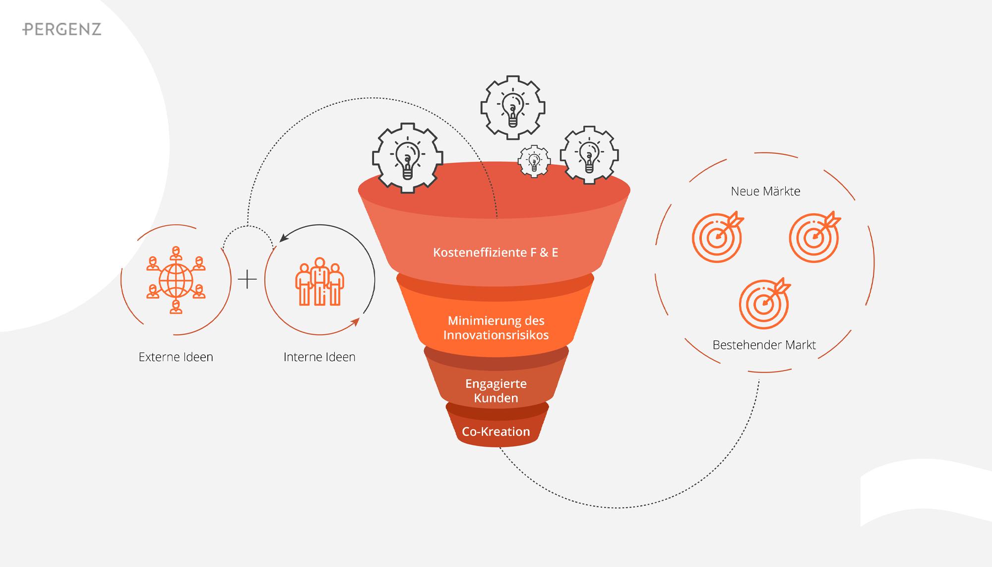 Open Innovation - offen für alle?