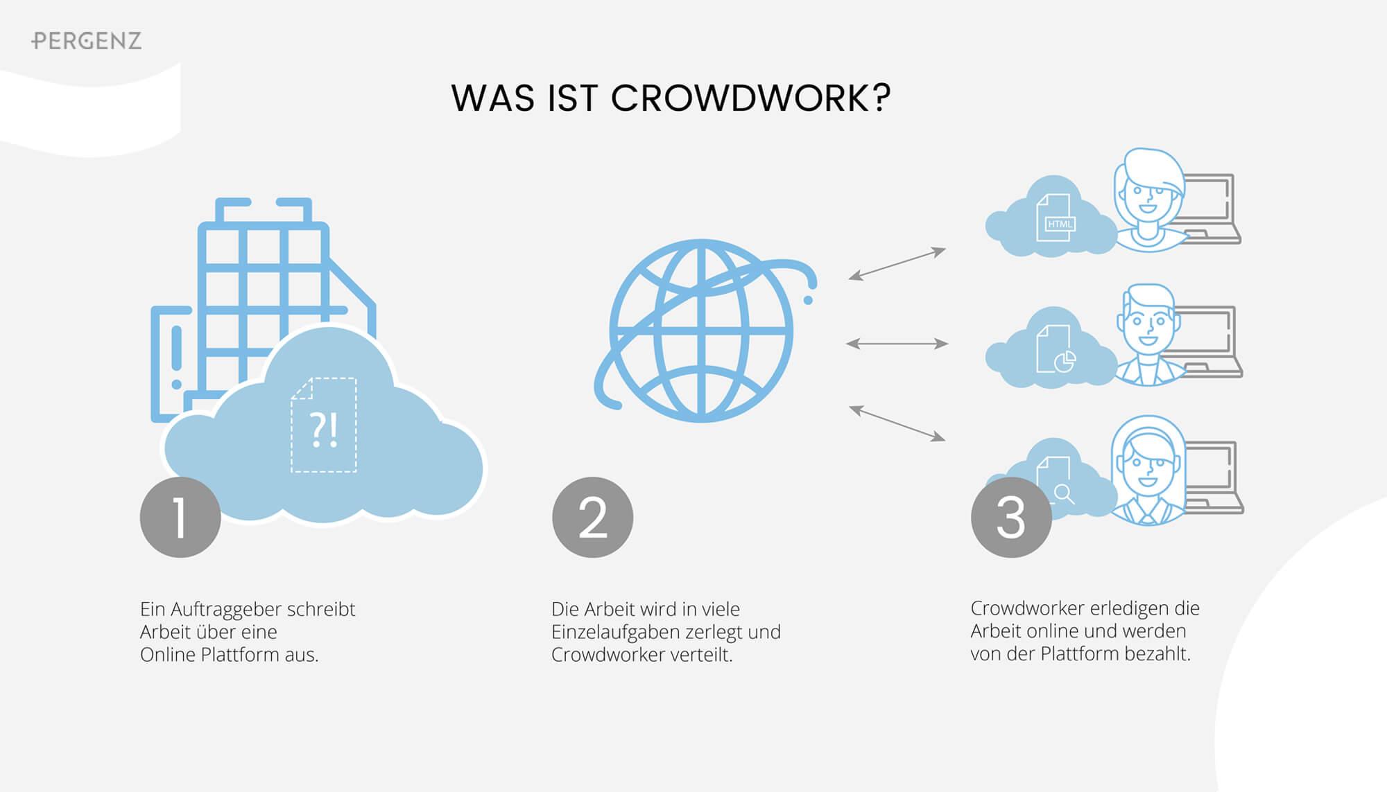 Was ist Crowdworking?