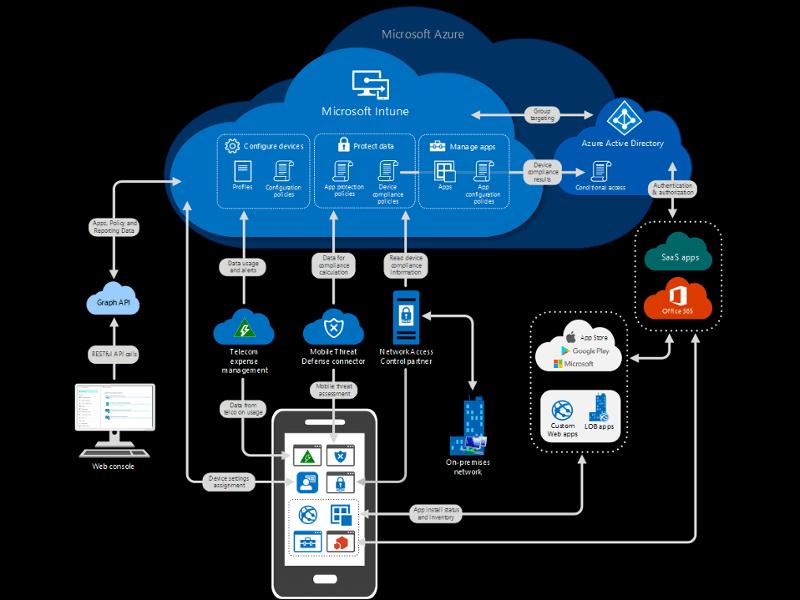 Verwalten Sie cloudbasierte Geräte mit Microsoft Intune