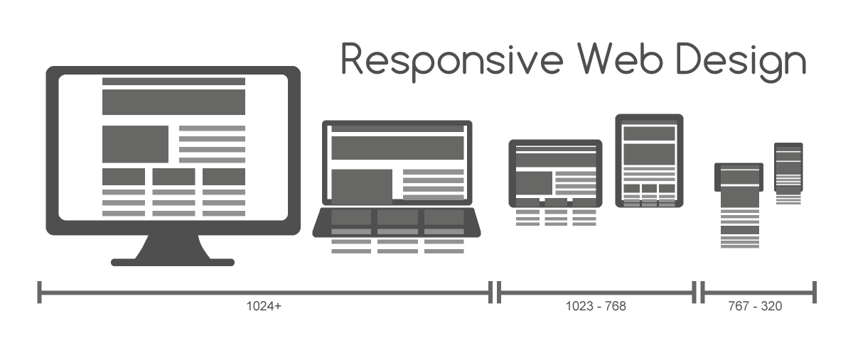 Responsive Web Design for Desktop Notebook Tablet and Mobile Phone
