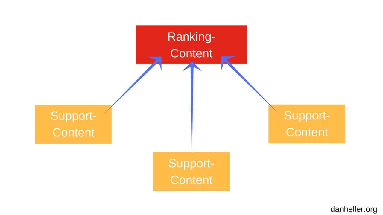 interne verlinkungen support ranking content