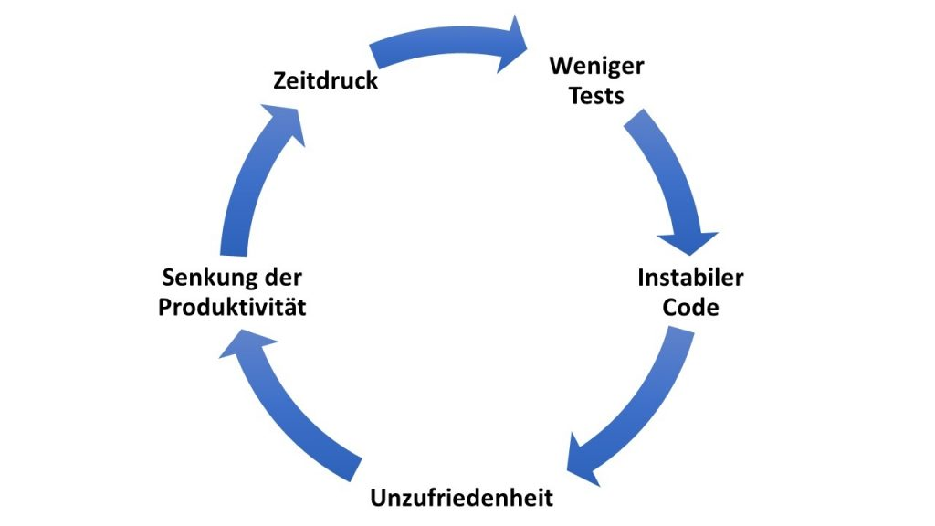Unit Test zyklen