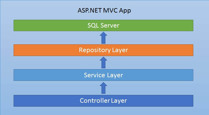 ASP.NET App Softwarearchitektur