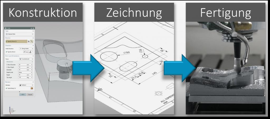 klassische CAD-CAM-Prozesskette