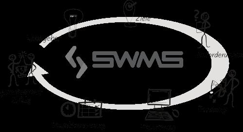 SWMS Beratungsansatz