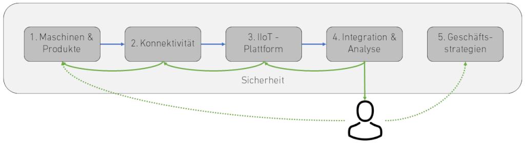Schichten des IoT