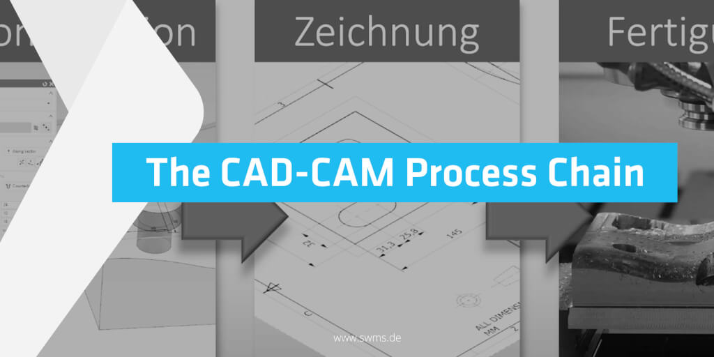 The CAD-CAM Process Chain: The Status Quo (Part 1)