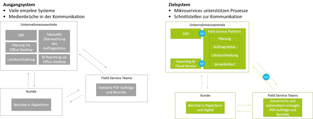 Die Optimierung des IT-Systems