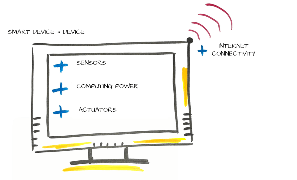 Smart Device en