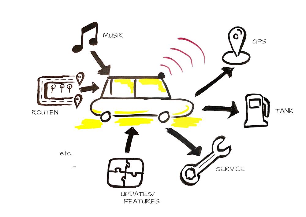Fahrzeug als Beispiel für die Definition des Internet der Dinge