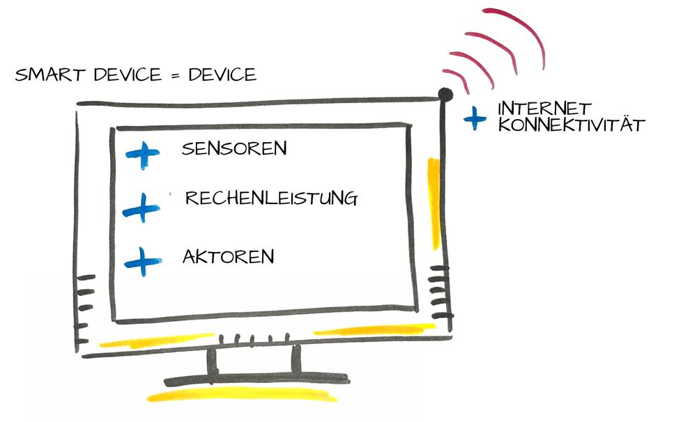 Smart Devices sind Geräte mit typischen IoT-Fähigkeiten
