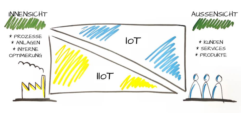IoT vs. IIoT Schema