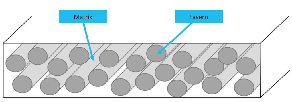 Automatisierte Composite Fertigung FaserverbundstoffAufbau