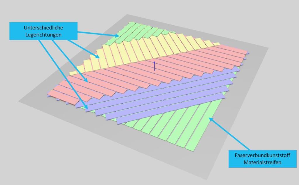 Composite Legeprozesse LegestrategieMit45GradDifferenzen