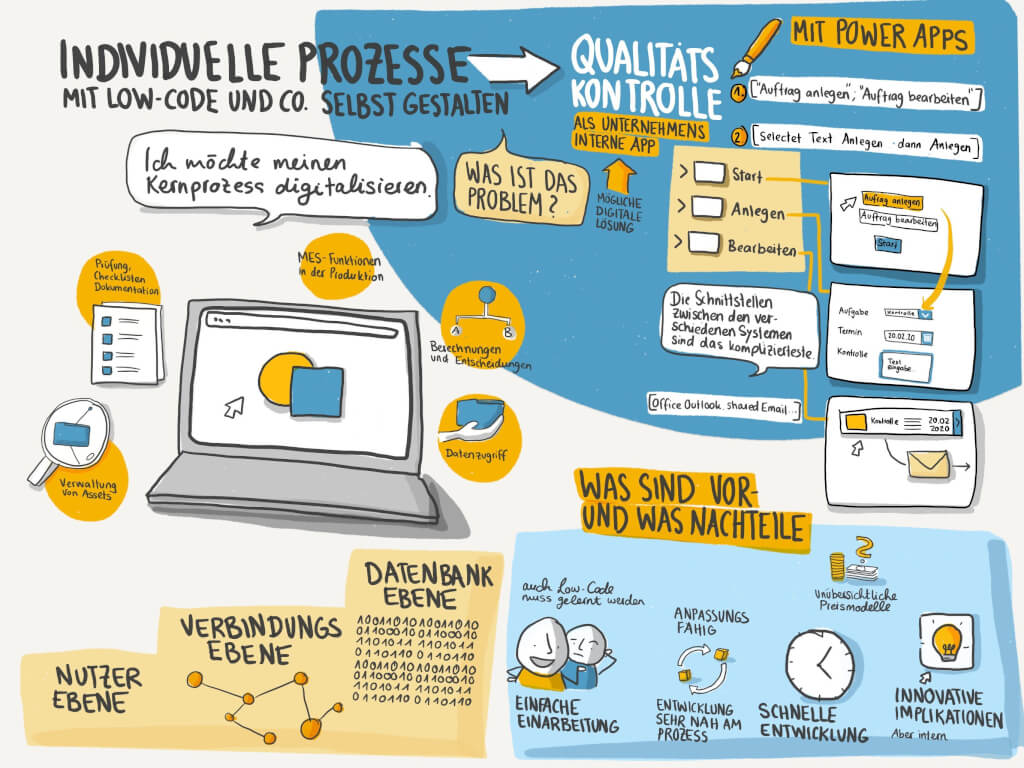 Graphic Recording Praxisforum Digitalisierung