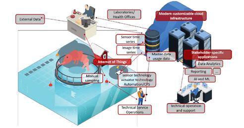 Vorgehensweise bei der Kombination von Methoden der Computer Vision mit dem Internet der Dinge