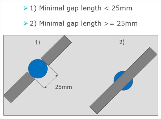 Figure 1 gap