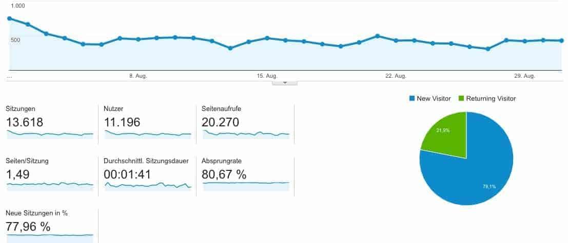 google_analytics_irland_erleben_august_2016