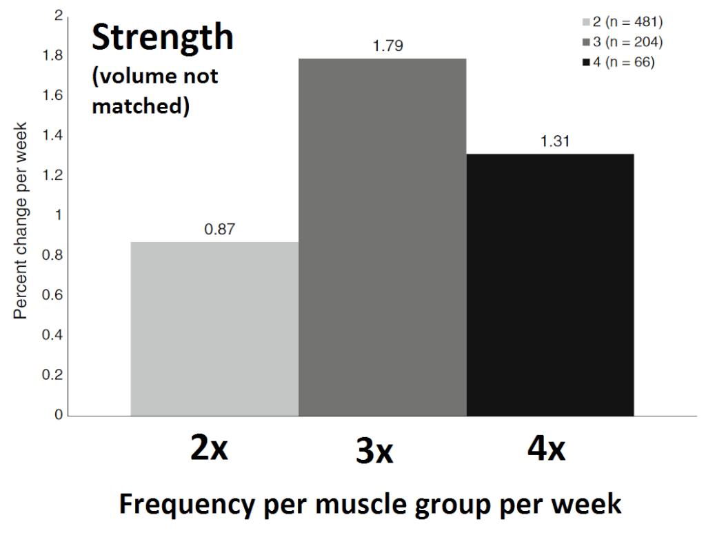 trainingsvolumen und trainingsfrequenz