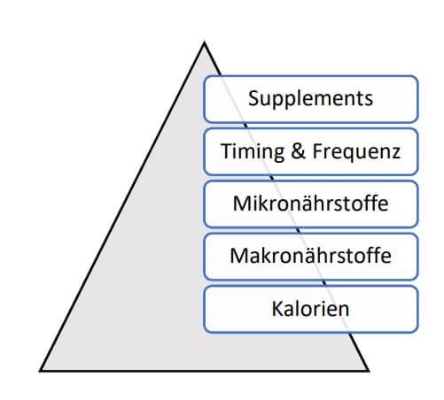 diät pyramide 1