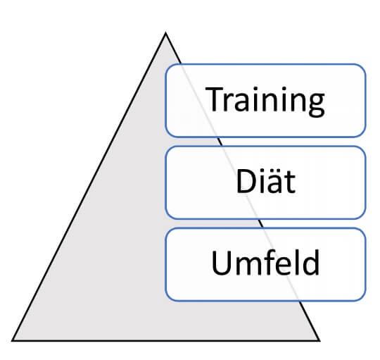 diät pyramide 2