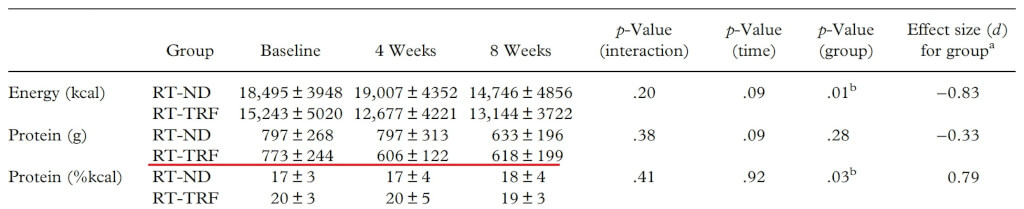 protein intermittent fasting proteinzufuhr