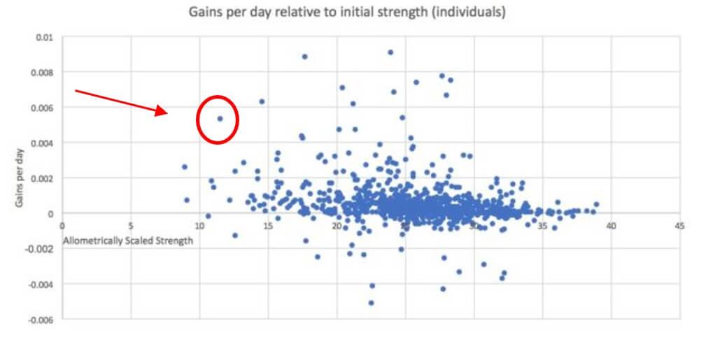 Muskelaufbau und statistische Evidenz