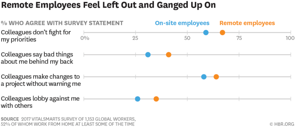 Remote Mitarbeiter Statistik Engagement